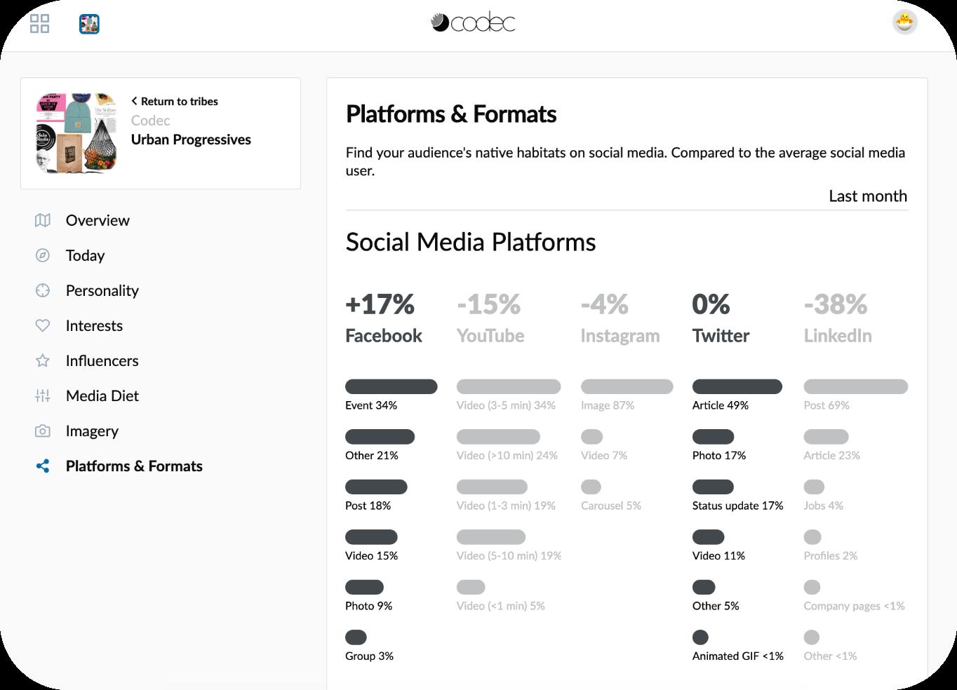 Platforms & Formats